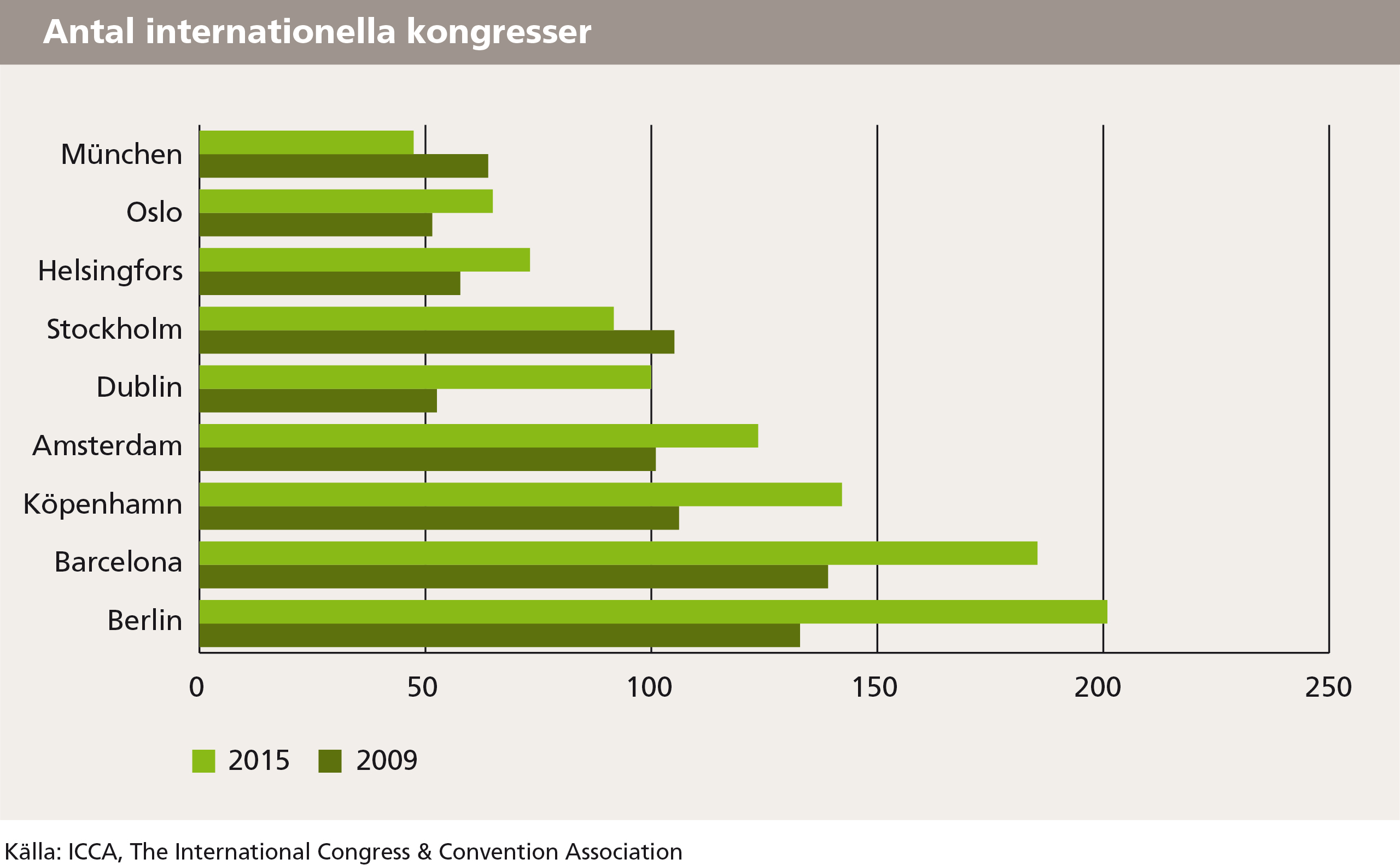 Antal internationella kongresser